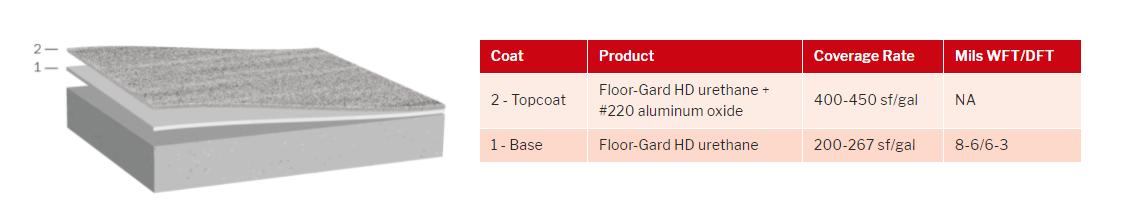 floorgard grind and seal